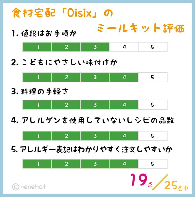 オイシックス評価表
