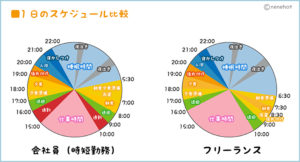 スケジュール比較グラフ
